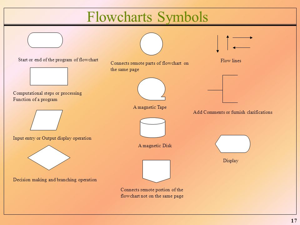 Flowcharts Symbols Start or end of the program of flowchart Flow lines