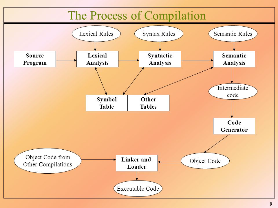 The Process of Compilation