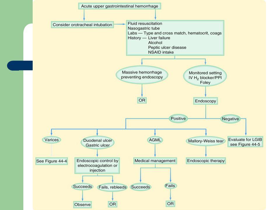 AGML = Acute Gastric Mucosal Lesions