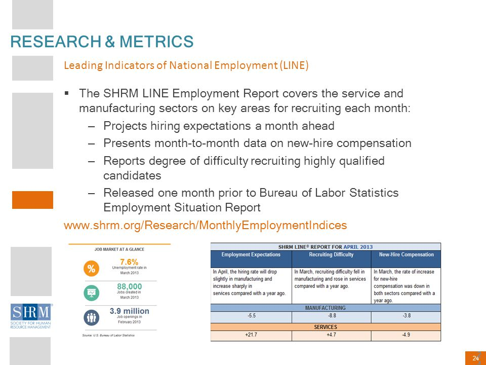 RESEARCH & METRICS Leading Indicators of National Employment (LINE)