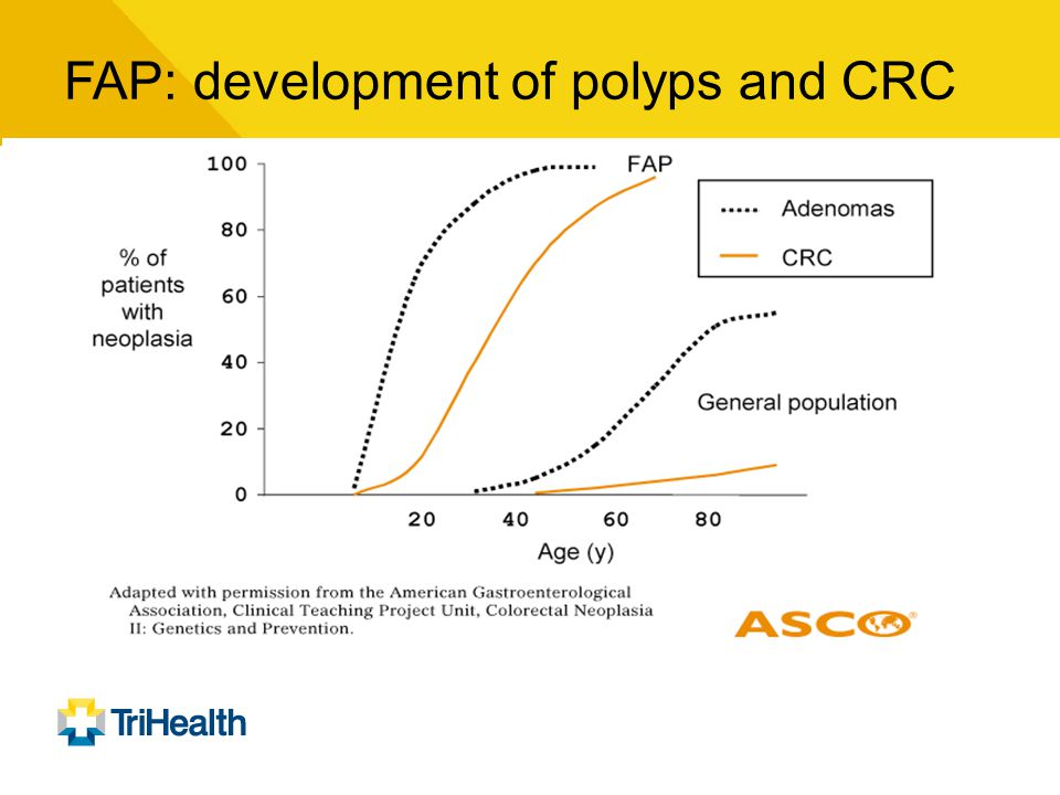 FAP: development of polyps and CRC