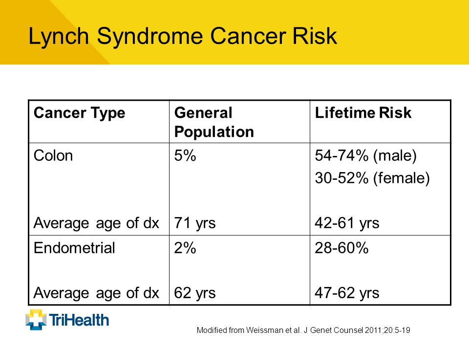 Lynch Syndrome Cancer Risk