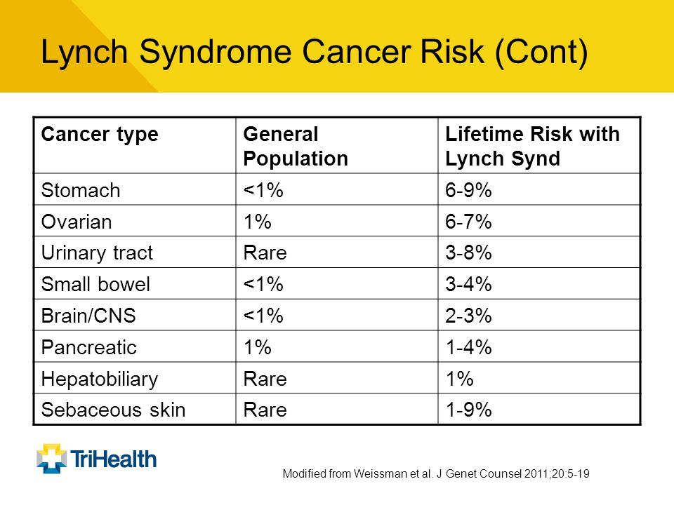 Lynch Syndrome Cancer Risk (Cont)