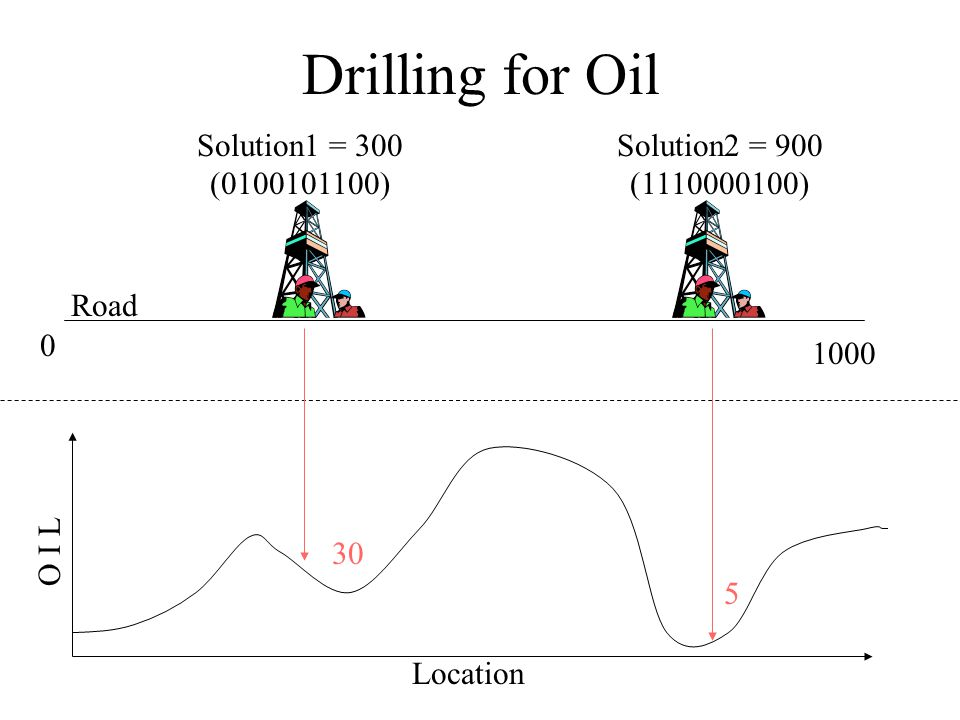 Drilling for Oil Solution1 = 300 (0100101100)
