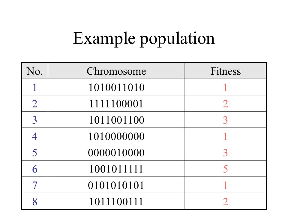 Example population No. Chromosome Fitness 1 1010011010 2 1111100001 3