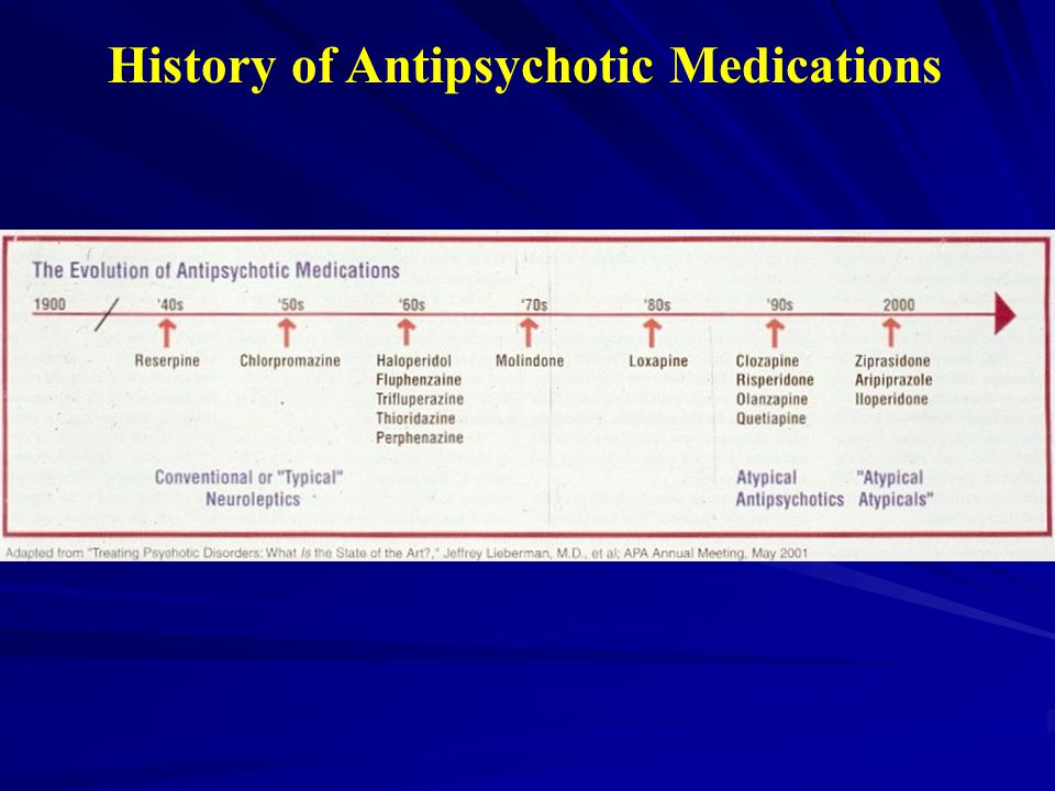 History of Antipsychotic Medications