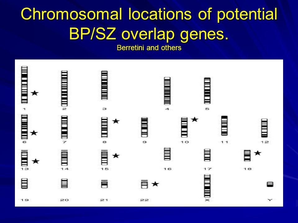 Chromosomal locations of potential BP/SZ overlap genes