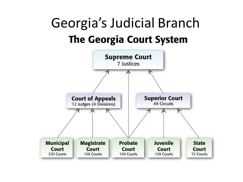 Georgia's Judicial Branch