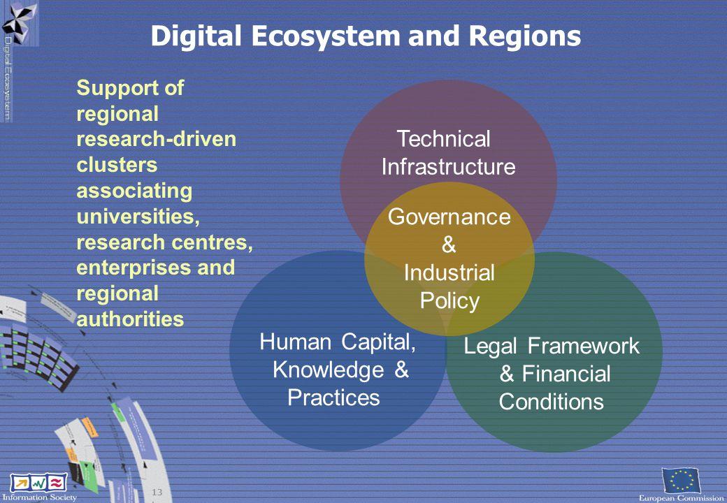Digital Ecosystem and Regions