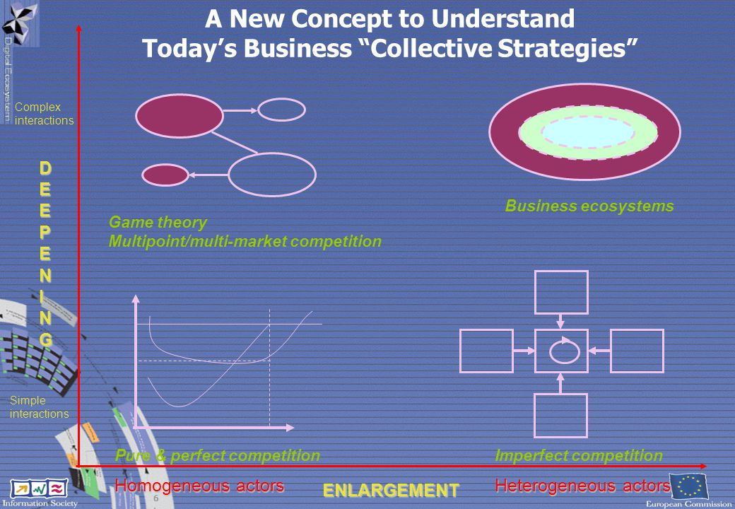 A New Concept to Understand Today's Business Collective Strategies