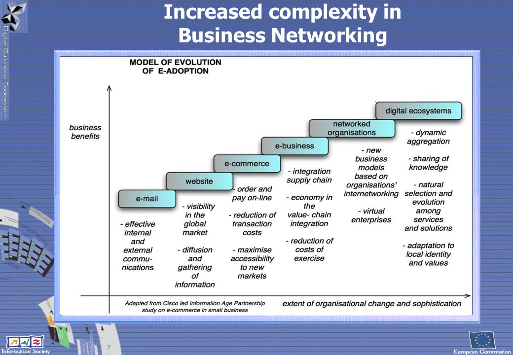 Increased complexity in
