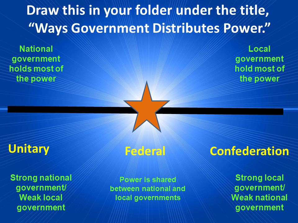 Draw this in your folder under the title, Ways Government Distributes Power.