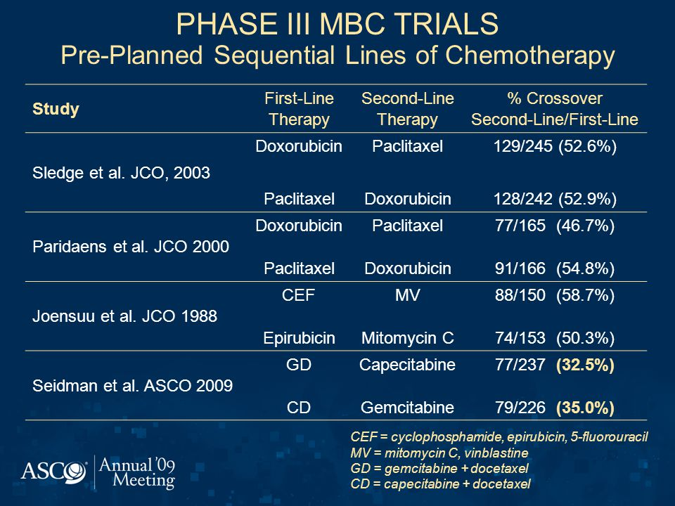 PHASE III MBC TRIALS Pre-Planned Sequential Lines of Chemotherapy