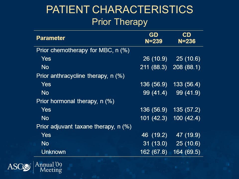 PATIENT CHARACTERISTICS Prior Therapy