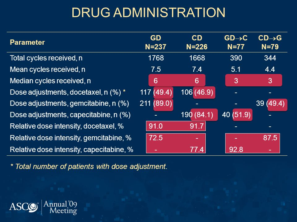 DRUG ADMINISTRATION * Total number of patients with dose adjustment.
