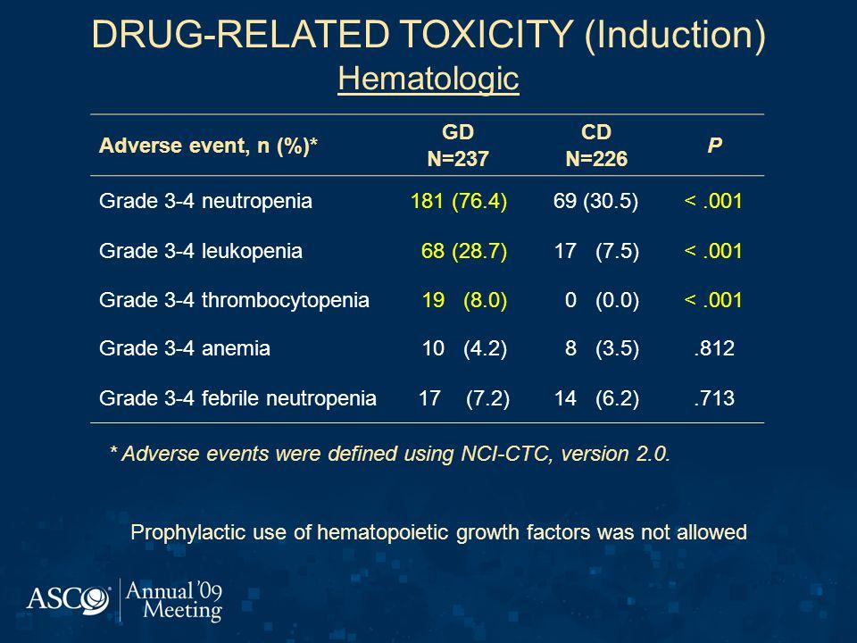 DRUG-RELATED TOXICITY (Induction) Hematologic
