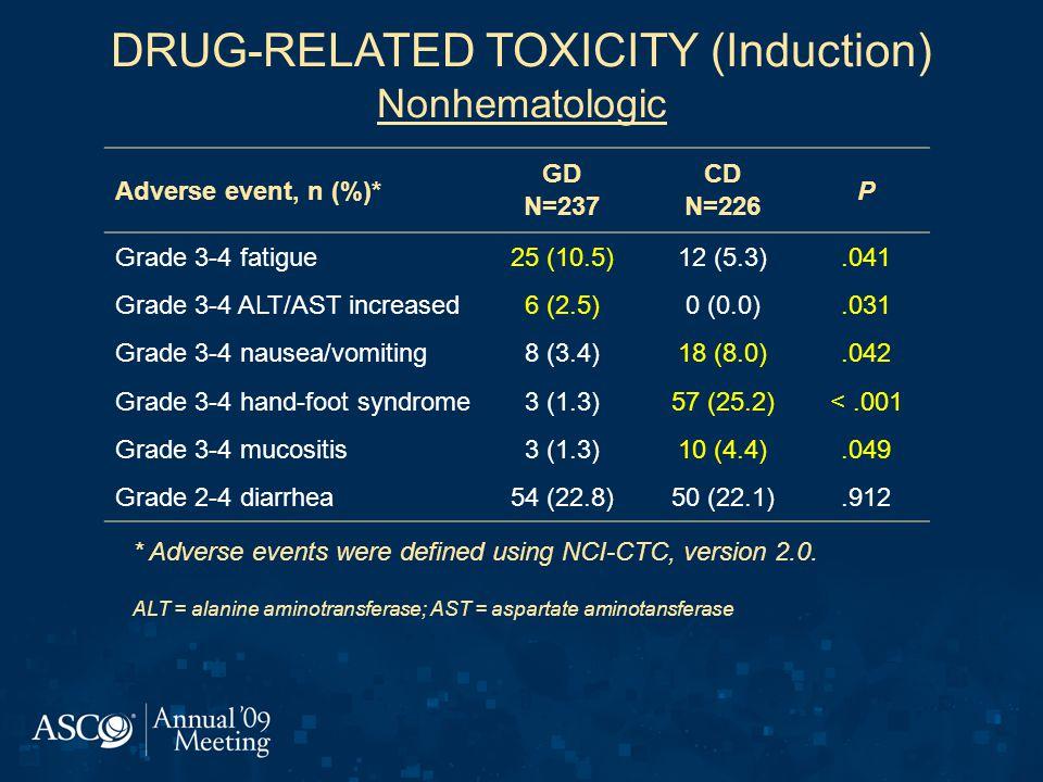 DRUG-RELATED TOXICITY (Induction) Nonhematologic