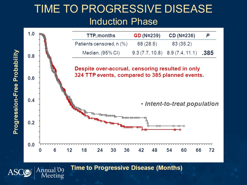 TIME TO PROGRESSIVE DISEASE Induction Phase