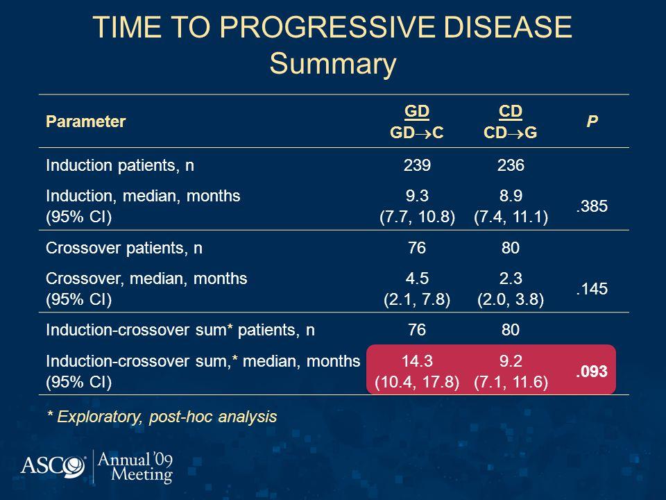 TIME TO PROGRESSIVE DISEASE Summary