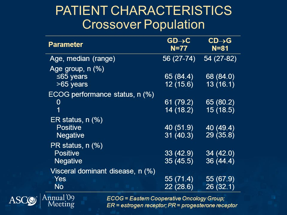 PATIENT CHARACTERISTICS Crossover Population