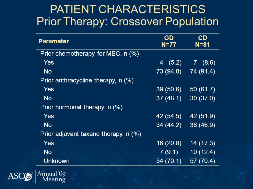 PATIENT CHARACTERISTICS Prior Therapy: Crossover Population