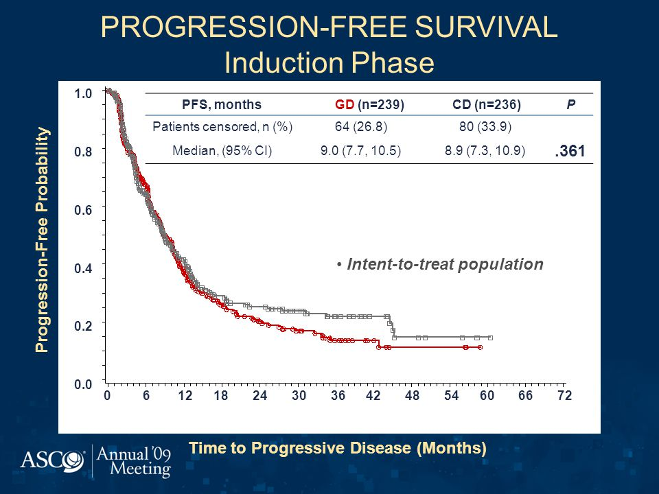 PROGRESSION-FREE SURVIVAL Induction Phase