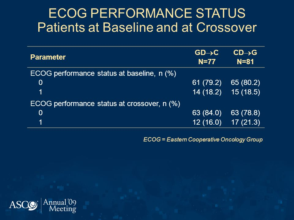 ECOG PERFORMANCE STATUS Patients at Baseline and at Crossover