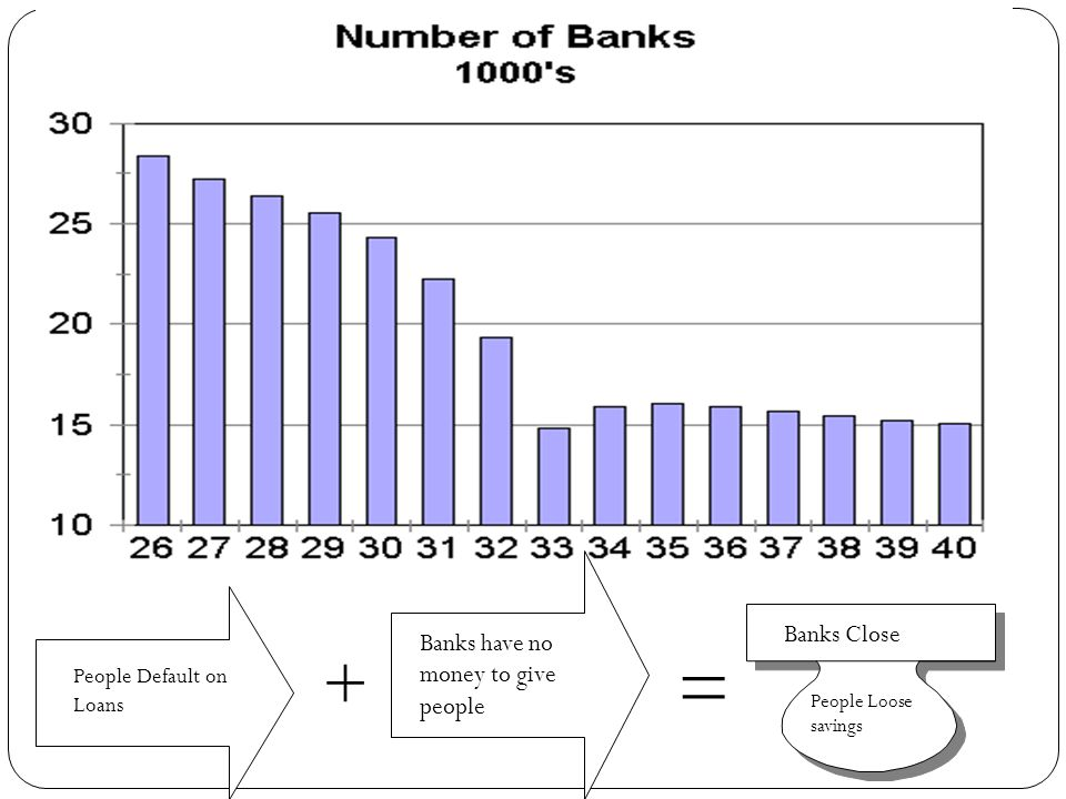 = + Banks Close Banks have no money to give people