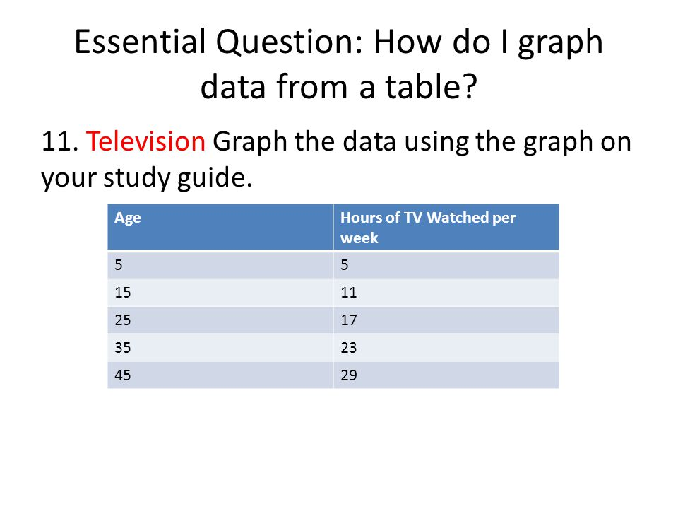 Essential Question: How do I graph data from a table