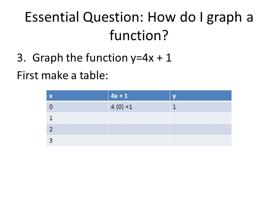 Essential Question: How do I graph a function