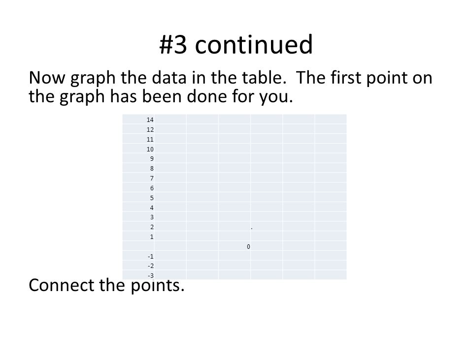 #3 continued Now graph the data in the table. The first point on the graph has been done for you. Connect the points.