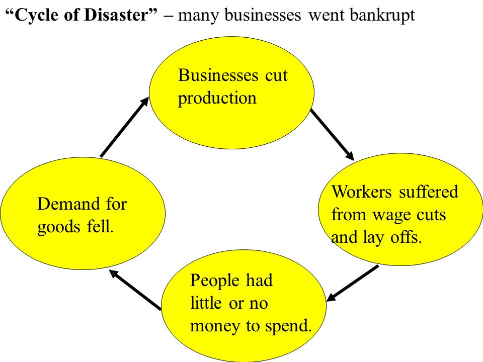 Cycle of Disaster – many businesses went bankrupt