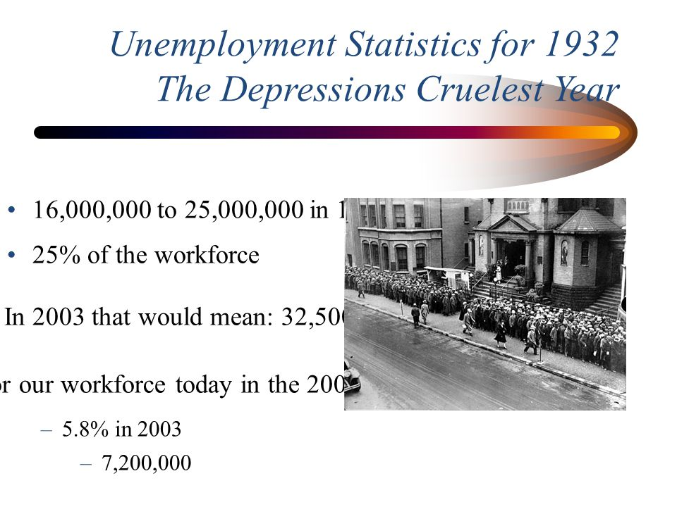 Unemployment Statistics for 1932 The Depressions Cruelest Year