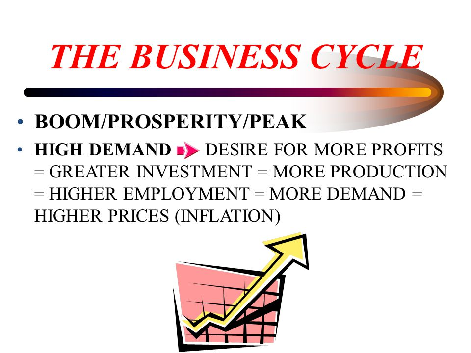 THE BUSINESS CYCLE BOOM/PROSPERITY/PEAK