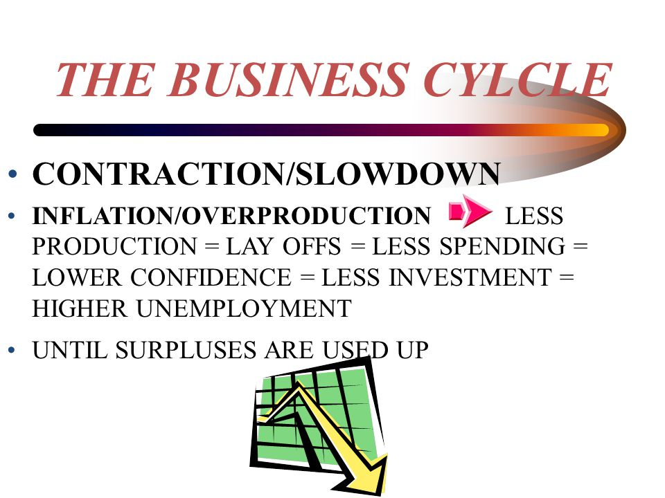 THE BUSINESS CYLCLE CONTRACTION/SLOWDOWN