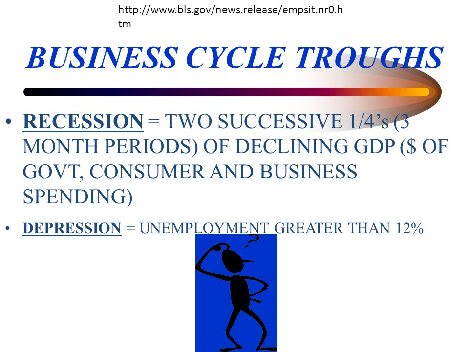 BUSINESS CYCLE TROUGHS