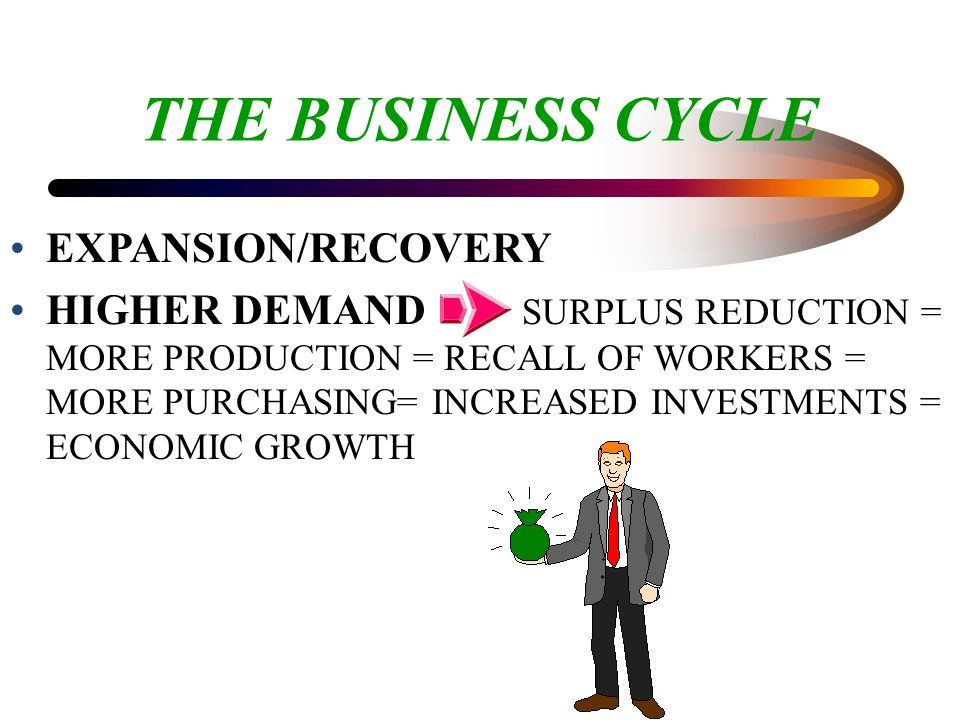 THE BUSINESS CYCLE EXPANSION/RECOVERY