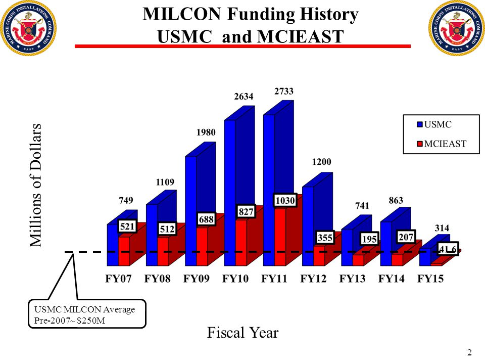 MILCON Funding History USMC and MCIEAST