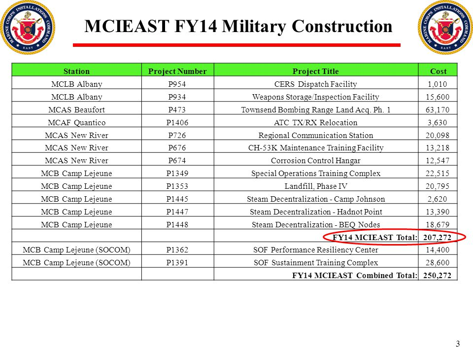 MCIEAST FY14 Military Construction