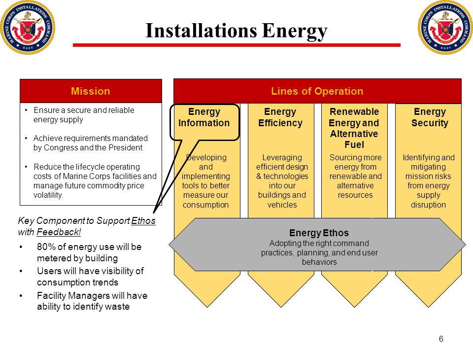 Renewable Energy and Alternative Fuel