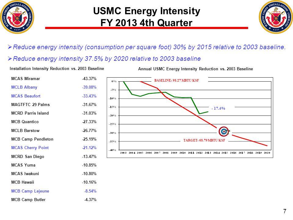 Annual USMC Energy Intensity Reduction vs. 2003 Baseline