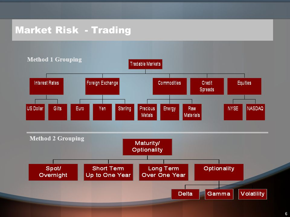 Market Risk - Trading Method 1 Grouping Method 2 Grouping