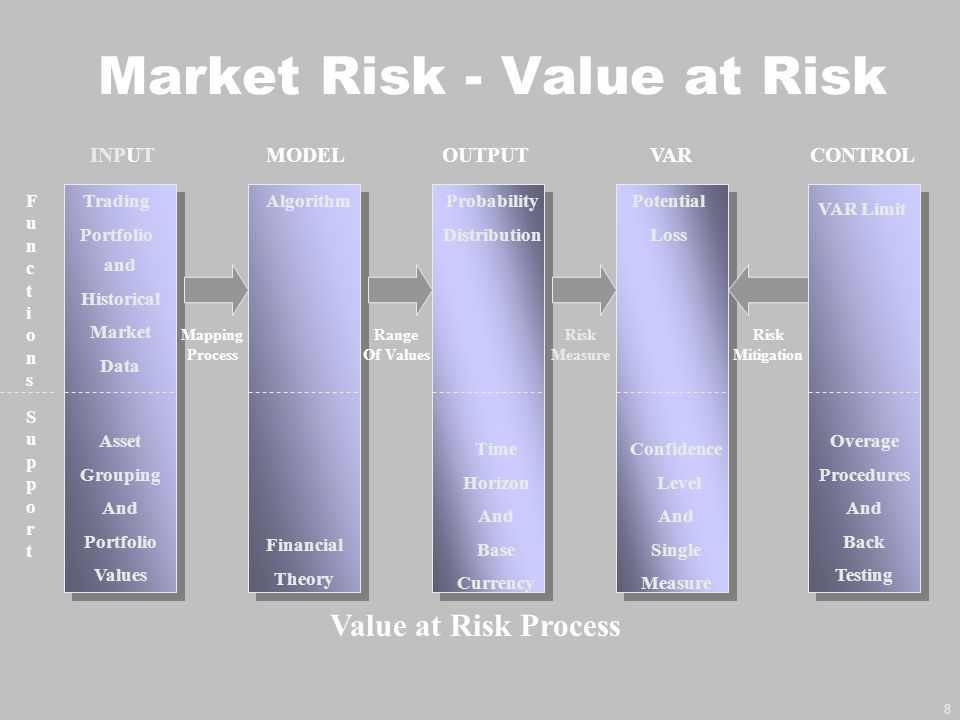 Market Risk - Value at Risk