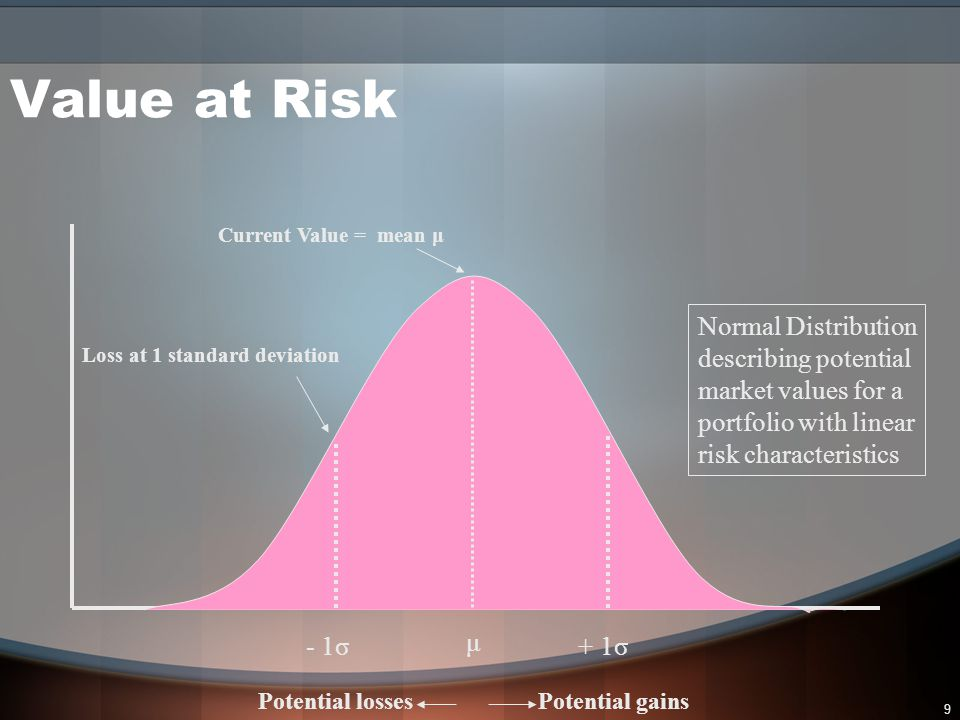 Value at Risk Normal Distribution describing potential