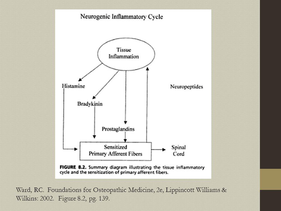 Ward, RC. Foundations for Osteopathic Medicine, 2e, Lippincott Williams & Wilkins: 2002.
