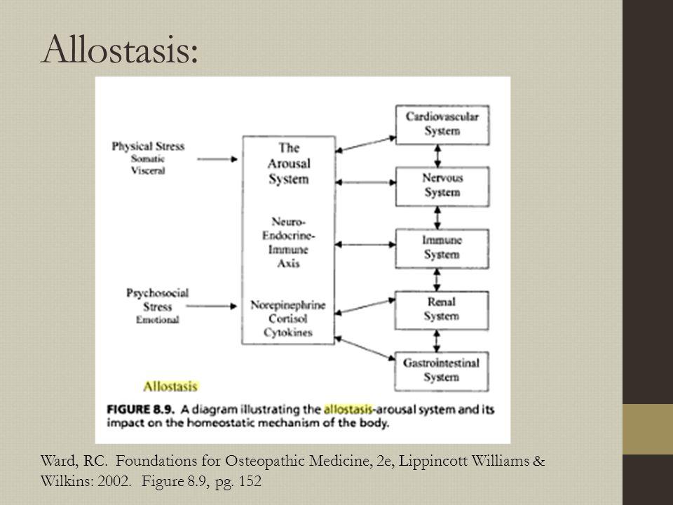 Allostasis: Ward, RC.