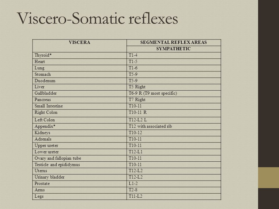 Viscero-Somatic reflexes