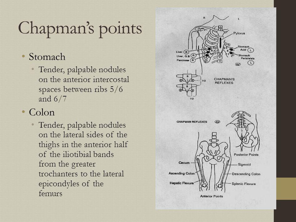 Chapman's points Stomach Colon