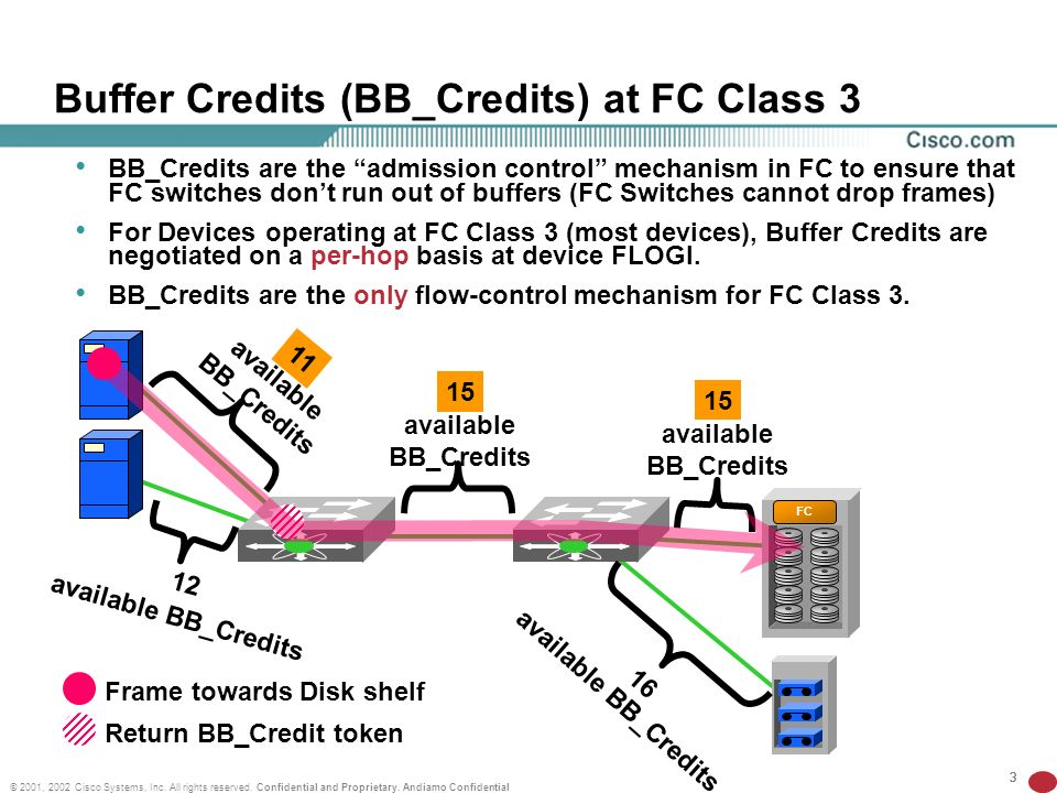Buffer Credits (BB_Credits) at FC Class 3
