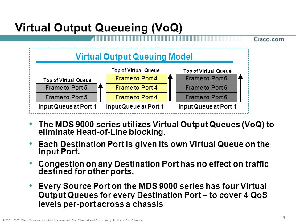 Virtual Output Queueing (VoQ)